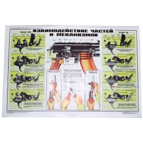 """Plakát """"Interakce dílu a mechanismů AK, AKM, AKMS"""" (1980 r.v.)"""